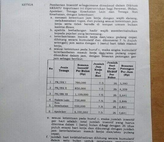 Potongan draf SK Bupati Alor terkait pemotongan insentif Nakes di RSUD Kalabahi