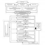 Gambar 1 Kerangka Pikir Pengembangan Model Proses Kebijakan Pendidikan Menengah Berbasis Daerah Tertinggal